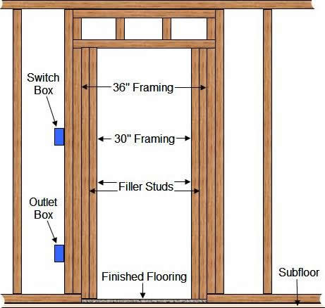 Framing Door Creating A Rough Opening For A Door Prehung Door Opening Framing For A Prehung