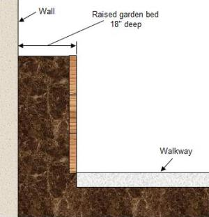 Width of accessible flower bed with one side access